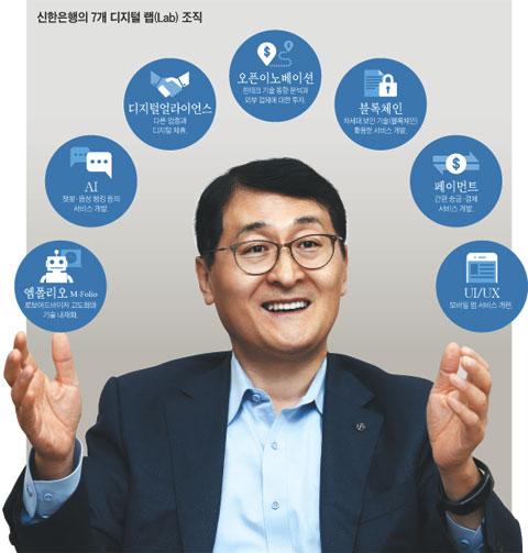 신한은행의 7개 디지털 랩 조직