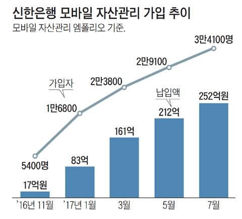 신한은행 모바일 자산관리 가입 추이