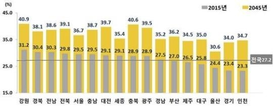 시도별 1인가구/출처=통계청