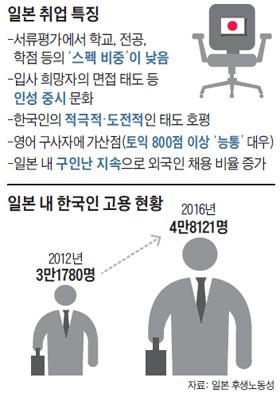 일본 내 한국인 고용 현황 그래프