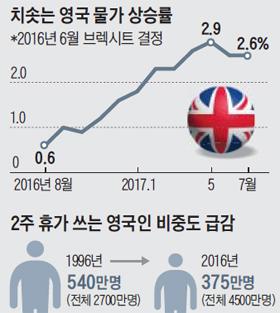 치솟는 영국 물가 상승률 그래프