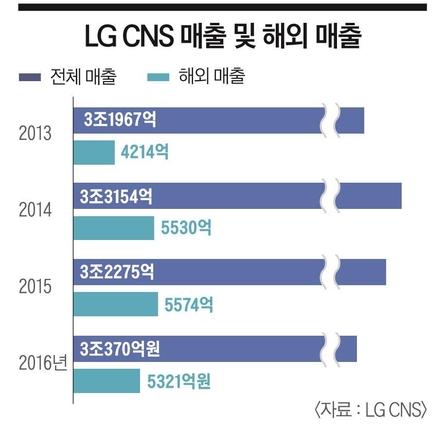 [이코노미조선] 세계가 인정한 토종 IT 서비스… '매출 3조' LG CNS