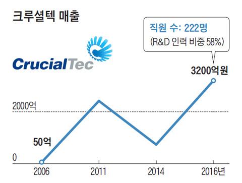 중견 IT부품 전문회사 크루셜텍 안건준 CEO