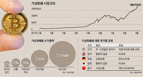 가상화폐 시장규모 그래프