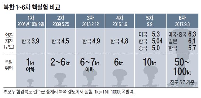 북한 1~6차 핵실험 비교 표