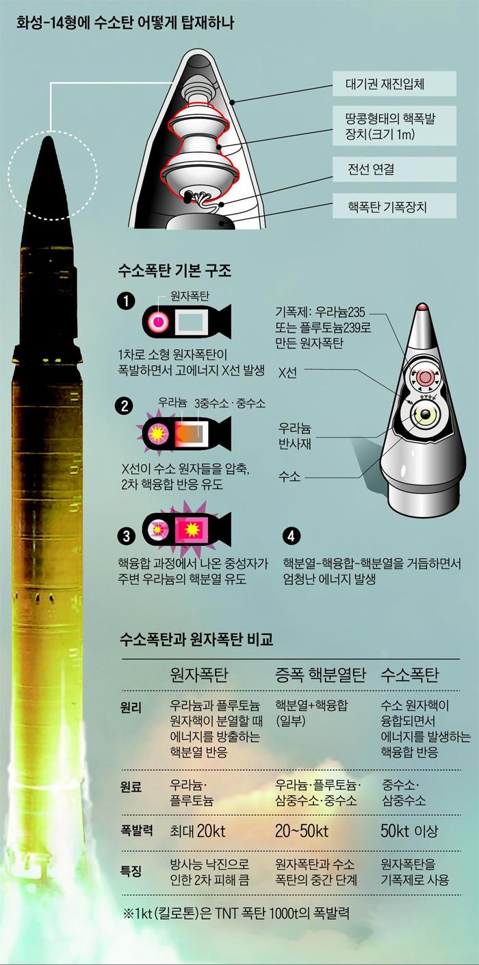 北, 核소형화 성공 선언… '재진입' 능력 과시할 ICBM 또 쏠듯