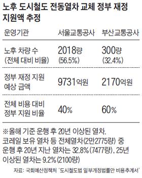 노후 도시철도 전동열차 교체 정부 재정 지원액 추정 표