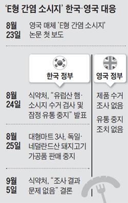 E형 간염 소시즈 한국과 영국의 대응 비교 표