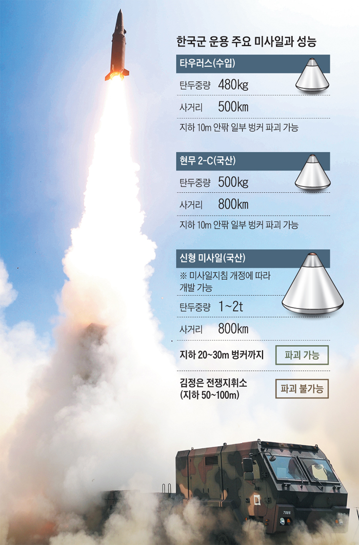 '현무-2C' 미사일이 이동식 발사대에서 발사되고 있다. 군은 탄두 중량을 1~2t까지 확대해 현무- 2C를 뛰어넘는 미사일을 개발할 예정이다.