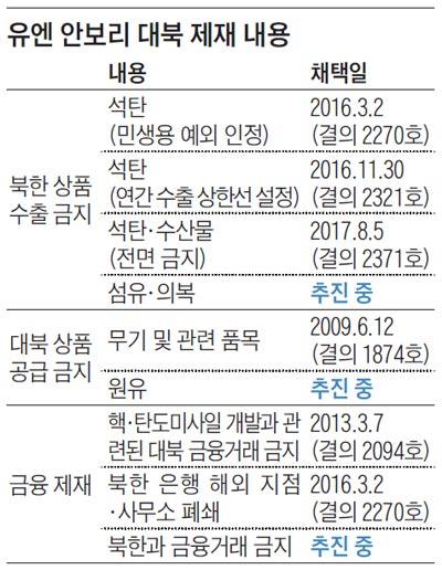 유엔 안보리 대북 제재 내용