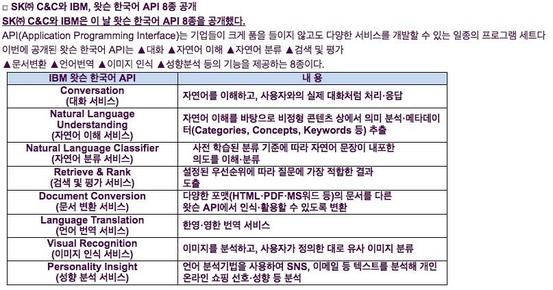 왓슨 한국어 API 8종