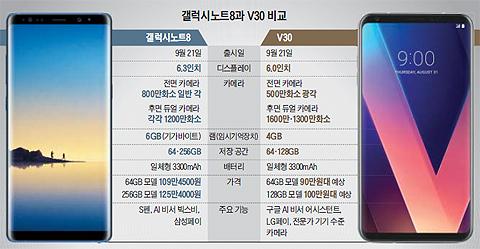 갤럭시노트8과 V30 비교 표