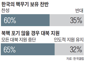 한국의 핵무기 보유 찬반 여론조사 결과 그래프