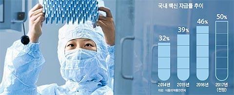 경북 안동의 SK케미칼 공장에서 연구원이 생산된 백신을 점검하는 모습.