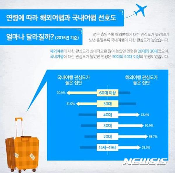 지난해 국민여행실태조사 중 연령별 해외여행과 국내여행 선호도.