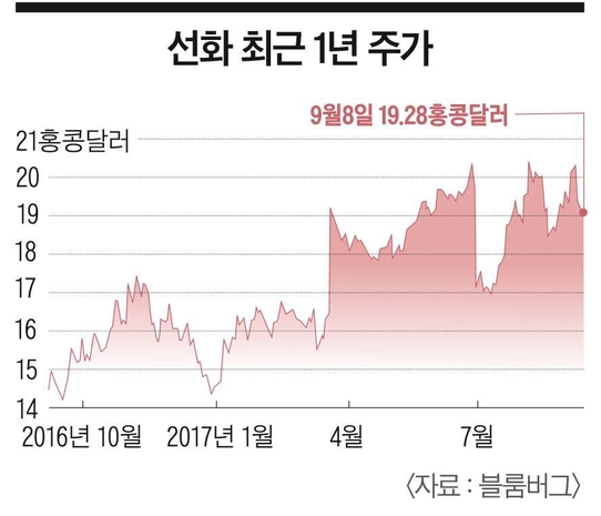 [이코노미조선] 석탄에서 철도·발전으로 '종횡무진'…세계 1위 中 선화그룹
