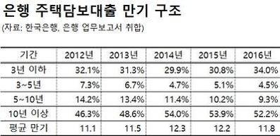"""[단독] 서울 아파트값 껑충 뛰었다지만...""""주거비용은 2012년보다 낮아"""""""