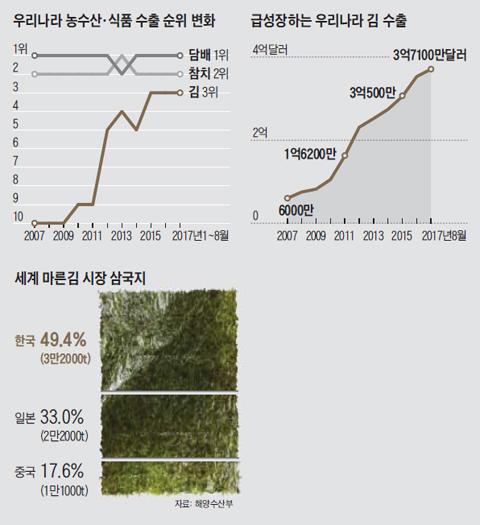 급성장하는 우리나라 김 수출액 그래프