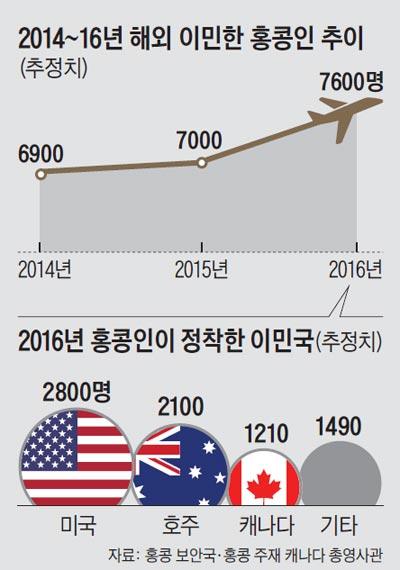 2014~16년 해외 이민한 홍콩인 추이 외