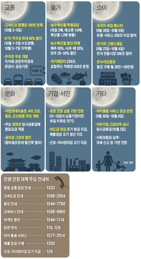 주요 민생 안정 대책 정리 표