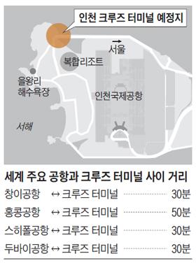 인천 크루즈 터미널 예정지 지도