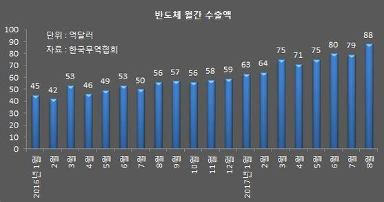 """무협 """"올해 반도체 수출액 900억달러 돌파""""…단일품목 사상최대"""