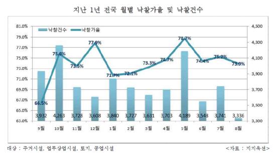최근 1년간 전국 월별 낙찰가율 및 낙찰건수. /지지옥션 제공
