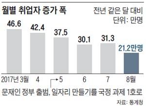 월별 취업자 증가 폭