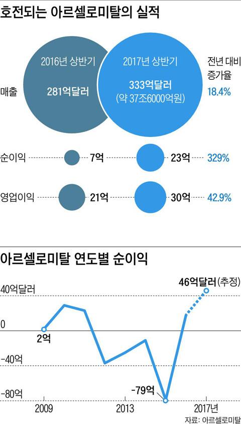 [그래픽] 호전되는 아르셀로미탈의 실적 / 아르셀로미탈 연도별 순이익