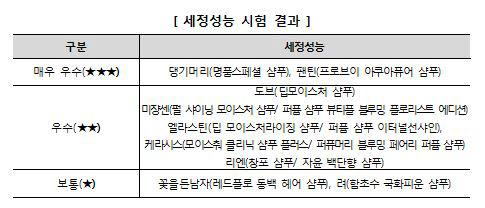 """""""세정력 좋은 샴푸는 댕기머리·팬틴""""…만족도는 '려'가 1위"""