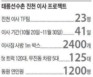 태릉선수촌 진천 이사 프로젝트