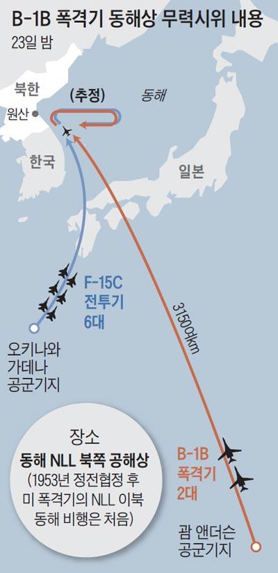 B-1B폭격기 동해상 무력시위 내용
