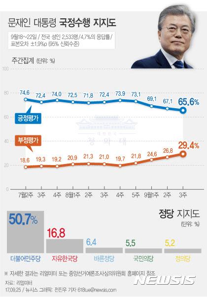 [리얼미터]文대통령 지지율 4주 연속 하락… 65.6%로 최저치 또 경신