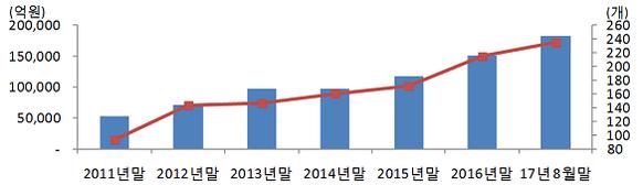 미래에셋 글로벌 ETF 순자산 및 종목수 추이 / 미래에셋자산운용 제공