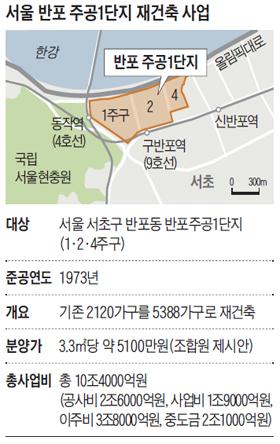서울 반포 주공1단지 재건축 사업 정리 표
