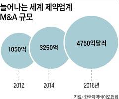 늘어나는 세계 제약업계 M&A 규모