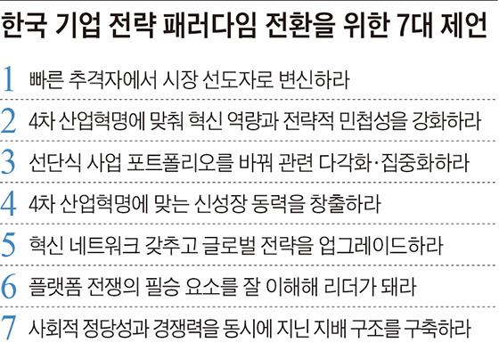 한국 기업 전략 패러다임 전환을 위한 7대 제언