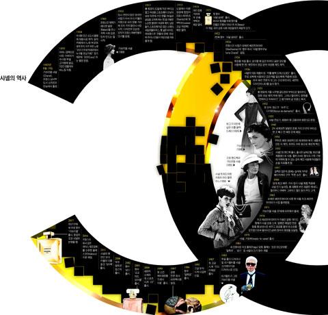 [그래픽] 샤넬의 역사