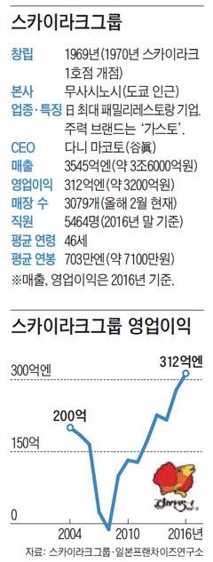 [저성장 돌파한 日本 기업] (5) 외식업체 스카이라크