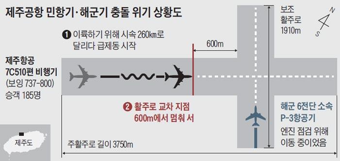 제주공항 민항기·해군기 충돌 위기 상황도