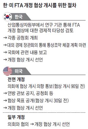 한·미 FTA 개정 협상 개시를 위한 절차 정리 표