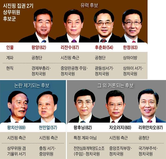 시진핑 집권 2기 상무위원 후보군