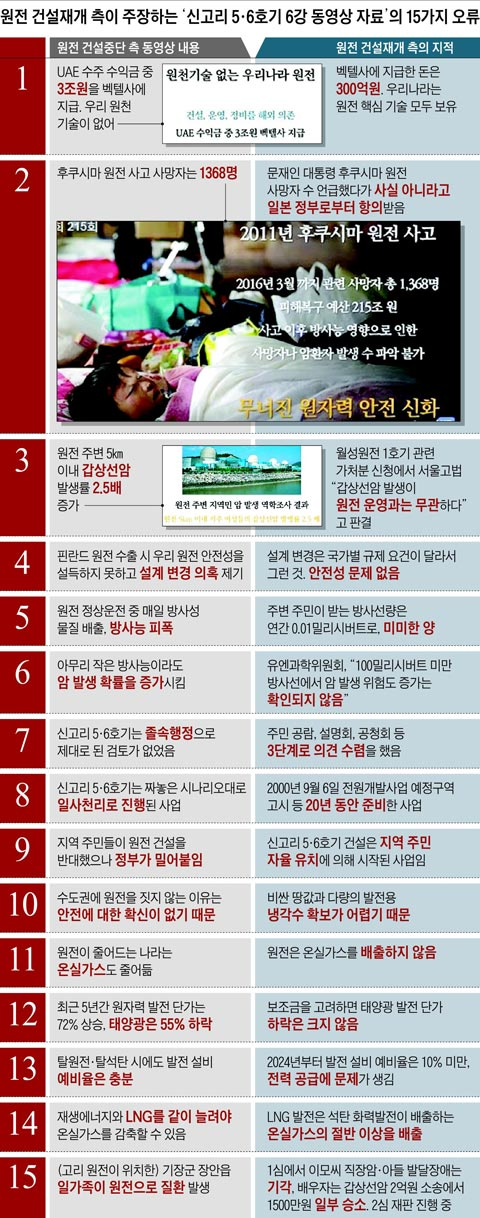 원전 건설재개 측이 주장하는 '신고리 5·6호기 6강 동영상 자료'의 15가지 오류