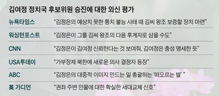 김여정 정치국 후보위원 승진에 대한 외신 평가