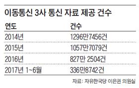 이동통신 3사 통신 자료 제공 건수 정리 표