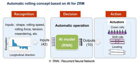 극박냉간압연기(ZRM)에 순환신경망(RNN)을 적용한 개념도. /세계철강협회 제공