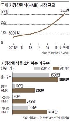 국내 가정간편식 시장 규모