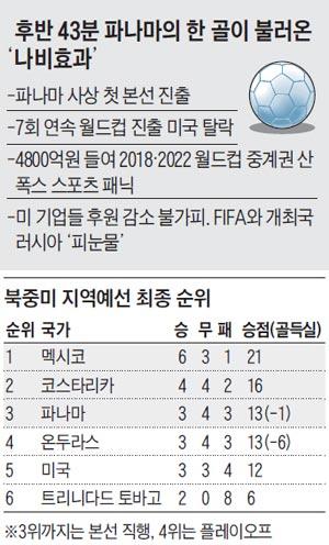 후반 43분 파나마의 한 골이 불러온 '나비효과' 외
