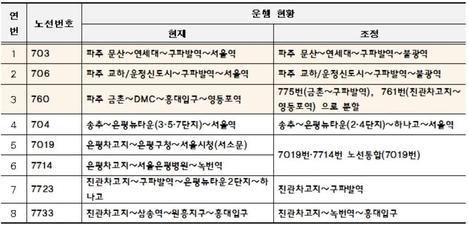 서울시는 버스노선 8개를 10월 말부터 차례로 조정할 계획이라고 12일 밝혔다. /서울시 제공