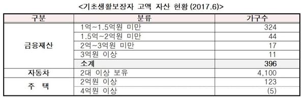 표=김상훈 의원실